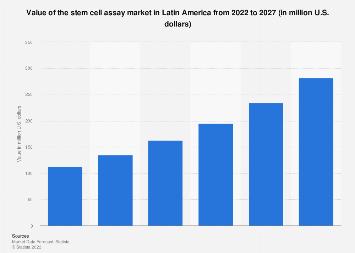 Latin America: stem cell assay market value 2018-2023