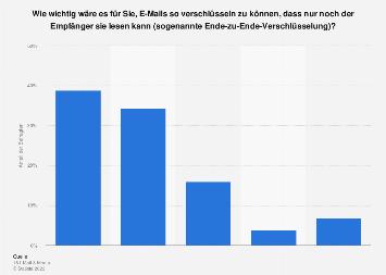 Umfrage zur Bedeutung von Ende-zu-Ende-Verschlüsselungen bei E-Mails bis 2017
