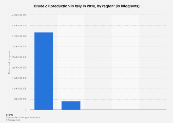 Italy: crude oil production 2017, by region