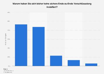 Gründe der Nichtnutzung von Ende-zu-Ende-Verschlüsselungen von E-Mails 2018