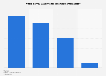 Italy: preferred ways to check weather forecasts 2017