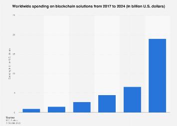 Global blockchain solutions spending 2017-2023