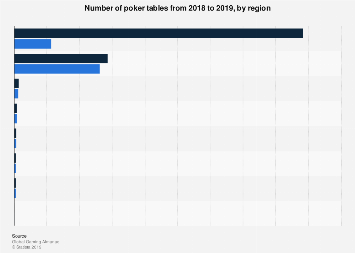 Number of poker tables by region 2017-2018