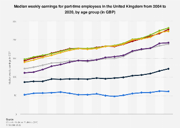 Median weekly earnings for part-time employees in the UK 2017, by age