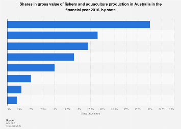Gross value share fishery and aquaculture production Australia FY 2016, by state