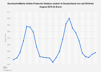 Durchschnittliche Online-Preise für Outdoor-Jacken in Deutschland bis August 2018