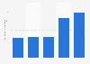 Solar photovoltaics capacity per inhabitant in Luxembourg 2013-2018