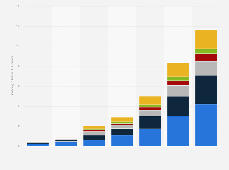 cryptocurrency marketing budget statistics