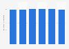 Solar photovoltaics capacity per inhabitant in Slovenia 2013-2018