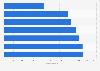 Poland: LOTTO Ekstraklasa average stadium capacity 2010-2017