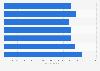 Portugal: Liga NOS average stadium attendance 2010-2017