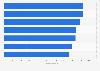 Portugal: Liga NOS average stadium capacity 2010-2017
