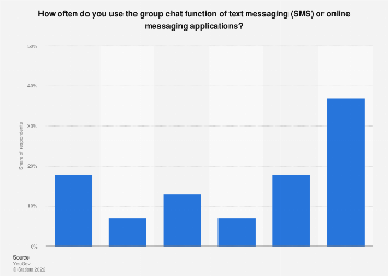 U.S. group chat usage frequency 2017