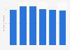 Solar photovoltaics capacity per inhabitant in Slovakia 2013-2017