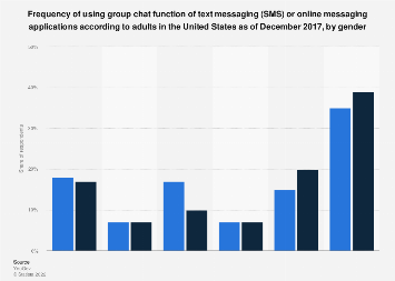 U.S. group chat usage frequency 2017, by gender