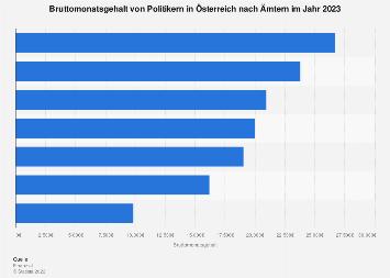 Politikergehälter in Österreich nach Ämtern 2018