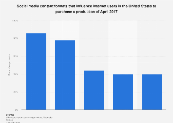 U.S. social media content format purchase influence 2017