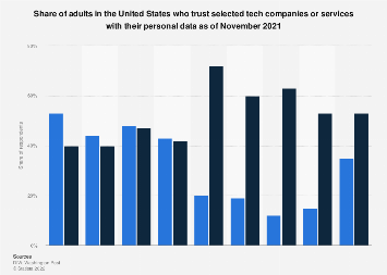 U.S. trust in tech companies to keep personal data secure and private 2017