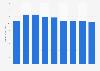 McGraw-Hill Education revenue 2013-2018