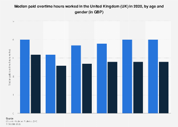 Median paid overtime hours worked in the United Kingdom 2019