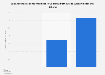Colombia: coffee makers net sales 2012-2022