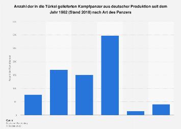 Deutsche Panzerlieferungen in die Türkei bis 2018
