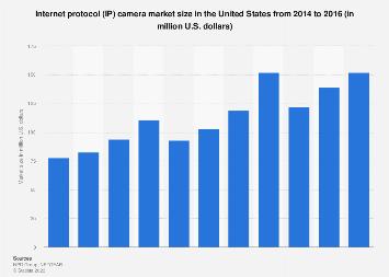 United States IP camera market size 2014-2016