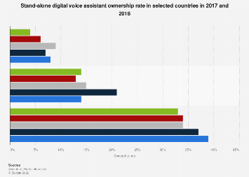 Stand-alone digital voice assistants ownership rate selected countries 2017-2018