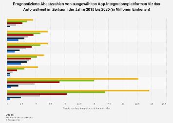 Prognose der Absatzzahlen von App-Integrationsplattformen für das Auto bis 2020