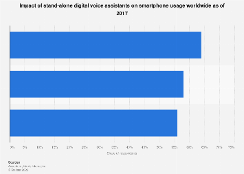 Stand-alone digital voice assistants: impact on smartphone usage worldwide 2017