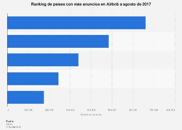 Ranking de países con más anuncios en Airbnb 2017