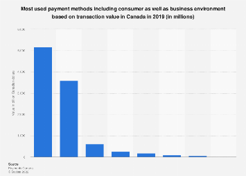 Value of payment transactions in Canada in 2016, by payment method