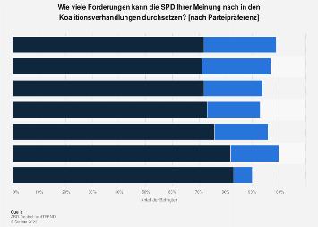 Umfrage zum Durchsetzungsvermögen der SPD in den Koalitionsverhandlungen 2018