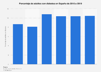 Prevalencia de la diabetes en España 2010-2017