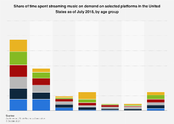 Time spent streaming music on demand in the U.S. 2017, by age and platform
