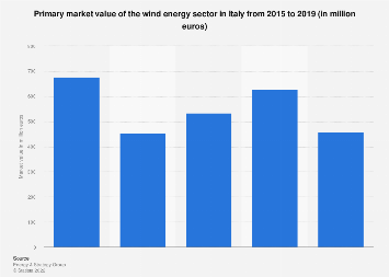 Italy: primary market value of the wind energy sector 2015-2017