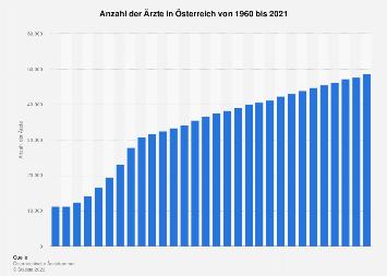 Ärzte in Österreich bis 2017