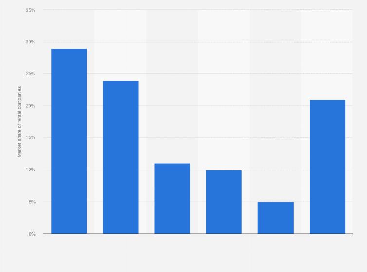 Car Rental Market Shares In Germany 2015 Statista