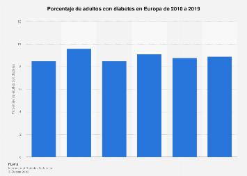 incidencia de diabetes en europa