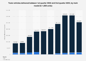 Tesla: vehicle deliveries by model Q1 2017 - Q3 2018