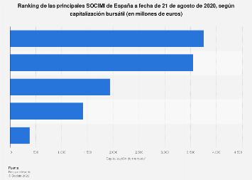 Capitalización de mercado de las SOCIMI en España 2017