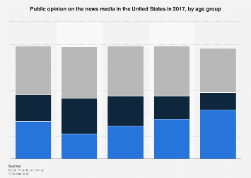 Public opinion on news media in the U.S. 2017, by age