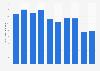 Ferronickel production volume in Japan 2012-2017