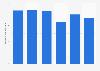Crude steel demand volume in Japan 2012-2017