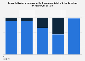 Gender distribution of Grammy Awards nominees in the U.S. 2019, by category