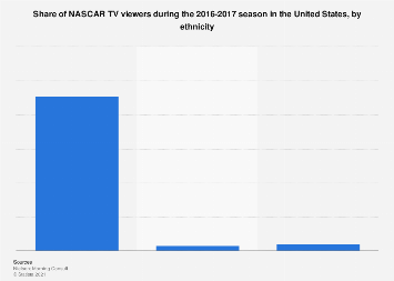 NASCAR TV viewers in the U.S. 2017, by ethnicity