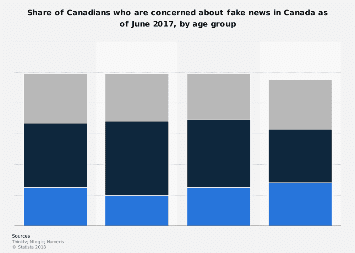 Concerns about fake news in Canada 2017, by age group