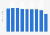 Steel ingots demand in Japan 2012-2017