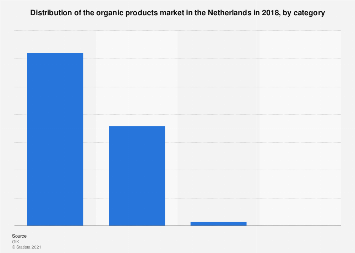 Distribution of the organic products market in the Netherlands 2018, by category