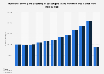 Number of arriving and departing air passengers to and from Faroe Islands 2007-2017